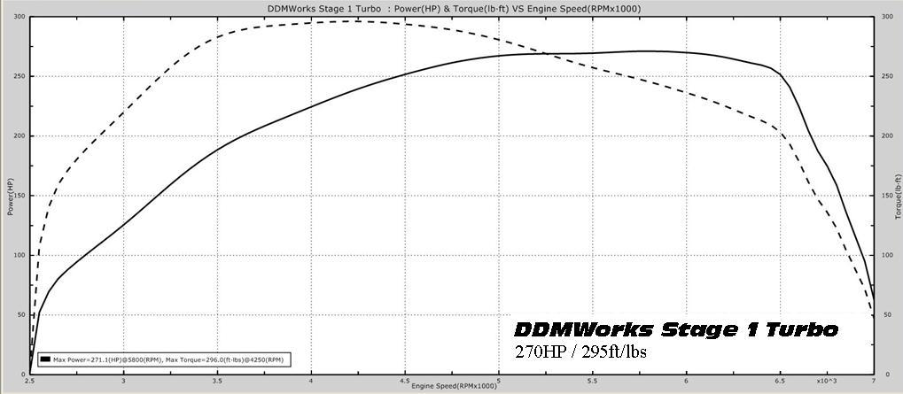 Polaris Slingshot Turbo Kit, Stage 1 by DDMWorks
